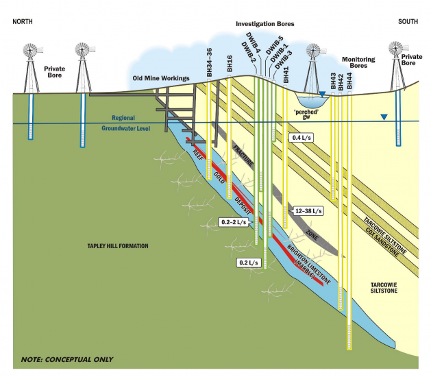 Conceptual graphic showing the investigation wells installed in July 2014